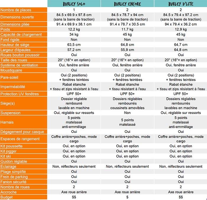 tableau comparatif des caractéristiques des remorques vélo enfant burley
