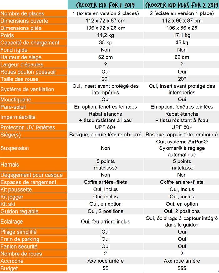 tableau comparatif des caractéristiques des remorques vélo enfant croozer