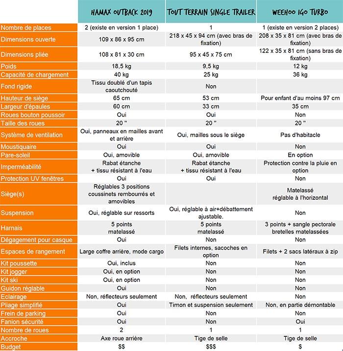 tableau comparatif des caractéristiques des remorques vélo enfant hamax, tout terrain et Weehoo