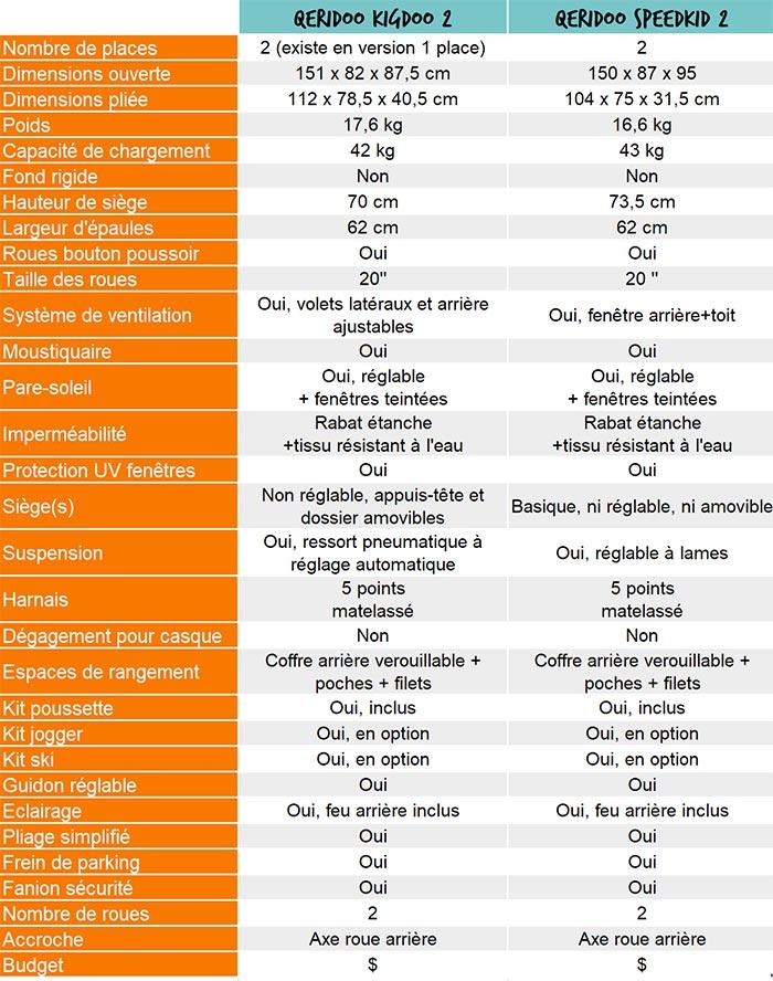 tableau comparatif des caractéristiques des remorques vélo enfant qeridoo
