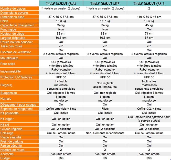 tableau comparatif des caractéristiques des remorques vélo enfant thule